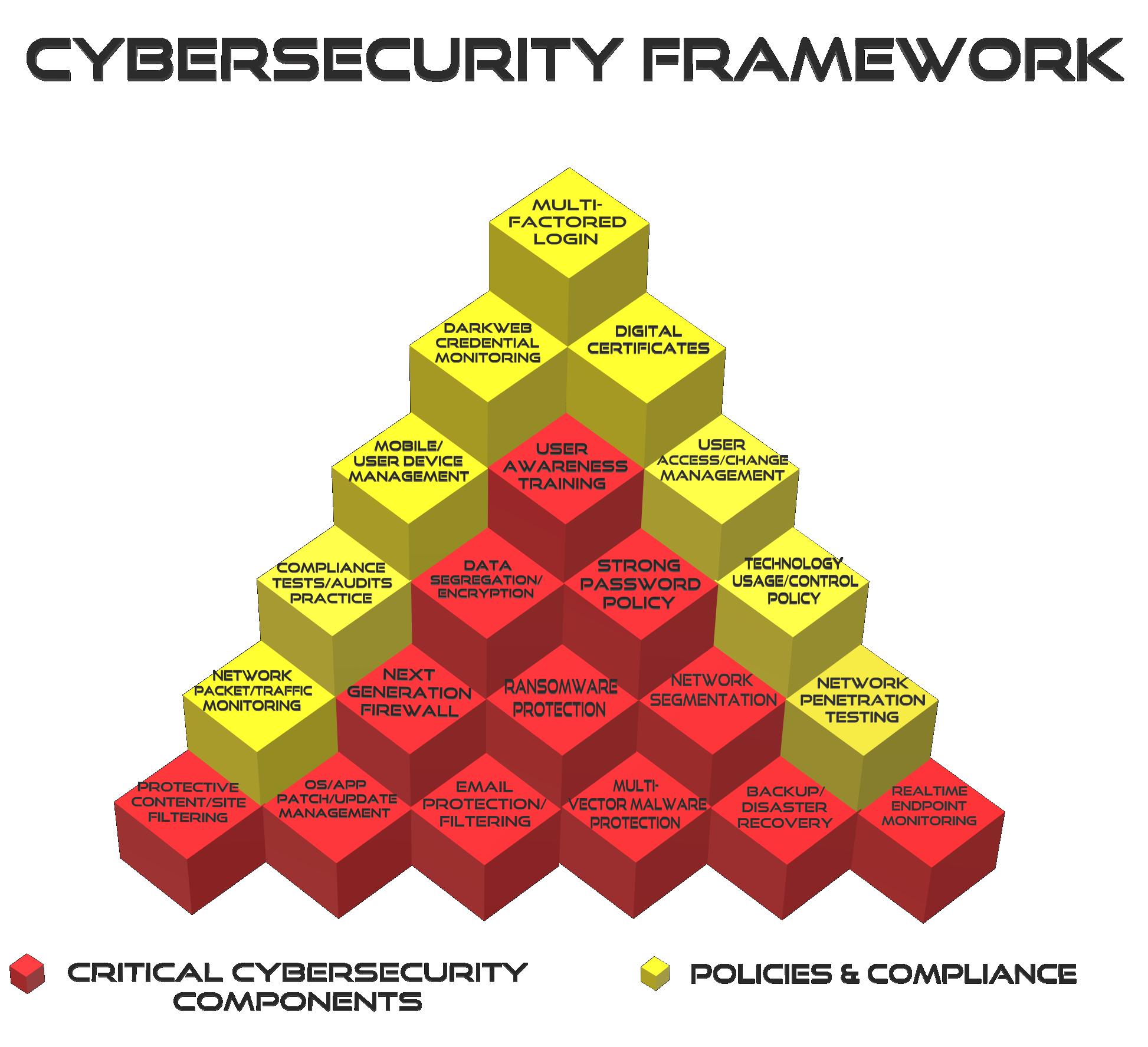 Cybersecurity Framework Pyramid